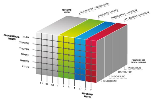 IO-Reifegradmodell für Entwicklung und Konstruktion